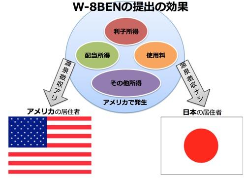 W-8BENの提出の効果